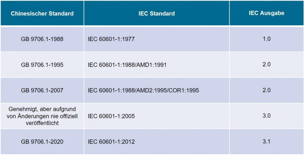 Medizinprodukte IEC GB